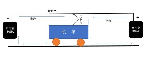 """7月28日5时56分,上海地铁1号线上海南站至上海体育馆站上行触网失电,经紧急抢修8时58分运营恢复正常。 众所周知,地铁依靠电力来驱动,是一种节能又便捷的出行方式,那么地铁又是通过何种方式获得这种动力呢? 城市轨道交通的供电方式主要分为轨道供电和接触网供电两种方式,也有二者混合,同时出现在一条线路的混合系统。 第三轨供电是在钢轨的左侧铺设一条特殊的""""受流轨"""",形状与钢轨相似,截面的形状亦为""""工""""字形,但体积小,直流电作为牵引动力。列车运行时靠车辆底部的电刷"""